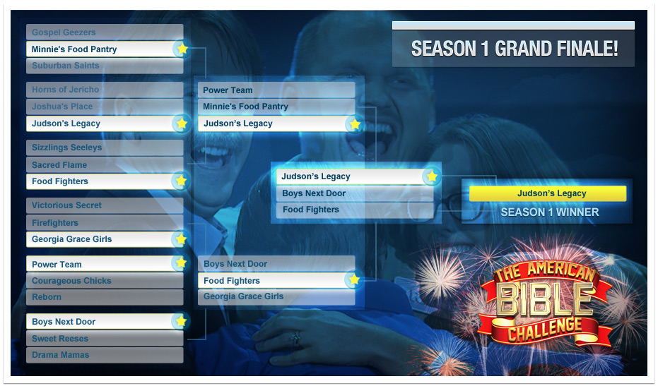 The American Bible Challenge Season 1 Tournament Bracket